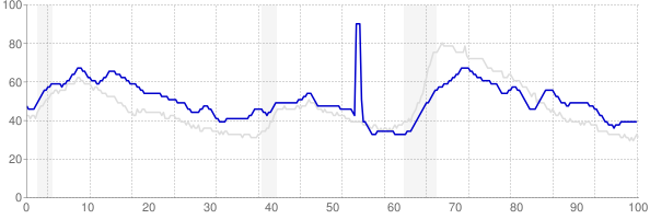 Louisiana monthly unemployment rate chart from 1990 to January 2019